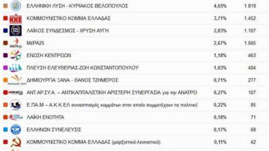 Photo of Αποτελέσματα Εκλογικής Περιφέρειας Δυτικής Μακεδονίας – συγκεντρωτικά, σε 270 από 847 εκλογικά,τμήματα ποσοστό 31,88%
