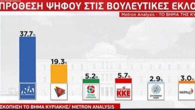 Photo of Νέα δημοσκόπηση Metron Analysis: Οικονομία και ανεργία οι μεγάλοι φόβοι για το 56% των πολιτών